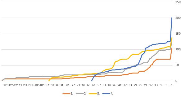 Graf počtu účastníků po letech