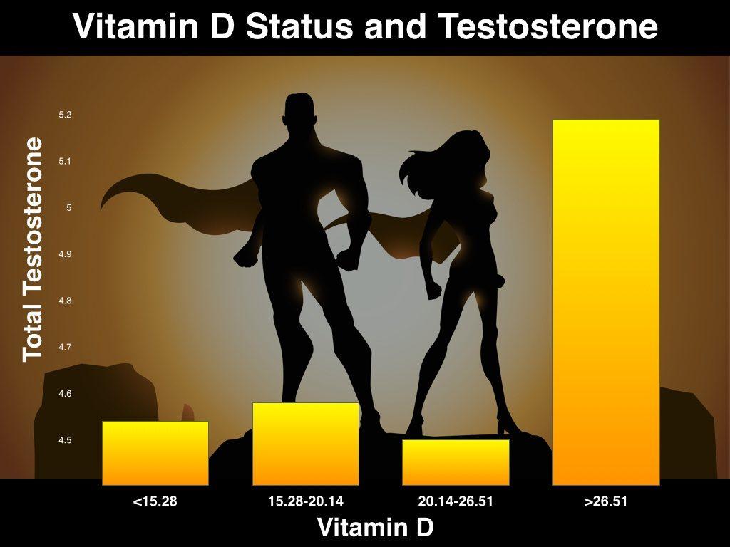 vztah-d-s-testosteronem